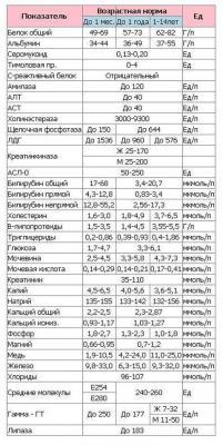 Расшифровка клинического и биохимического анализа крови у ребенка: таблица